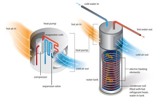 Why Choose An Energy Star Certified Hybrid Heat Pump Water Heater